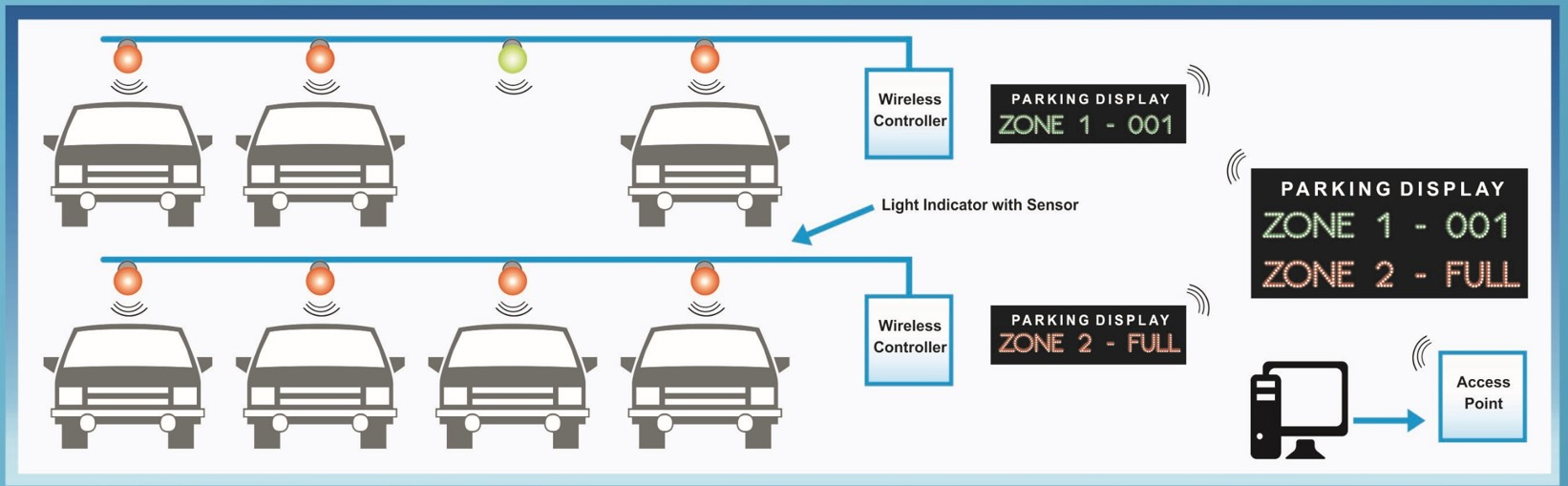 wifi parking management system